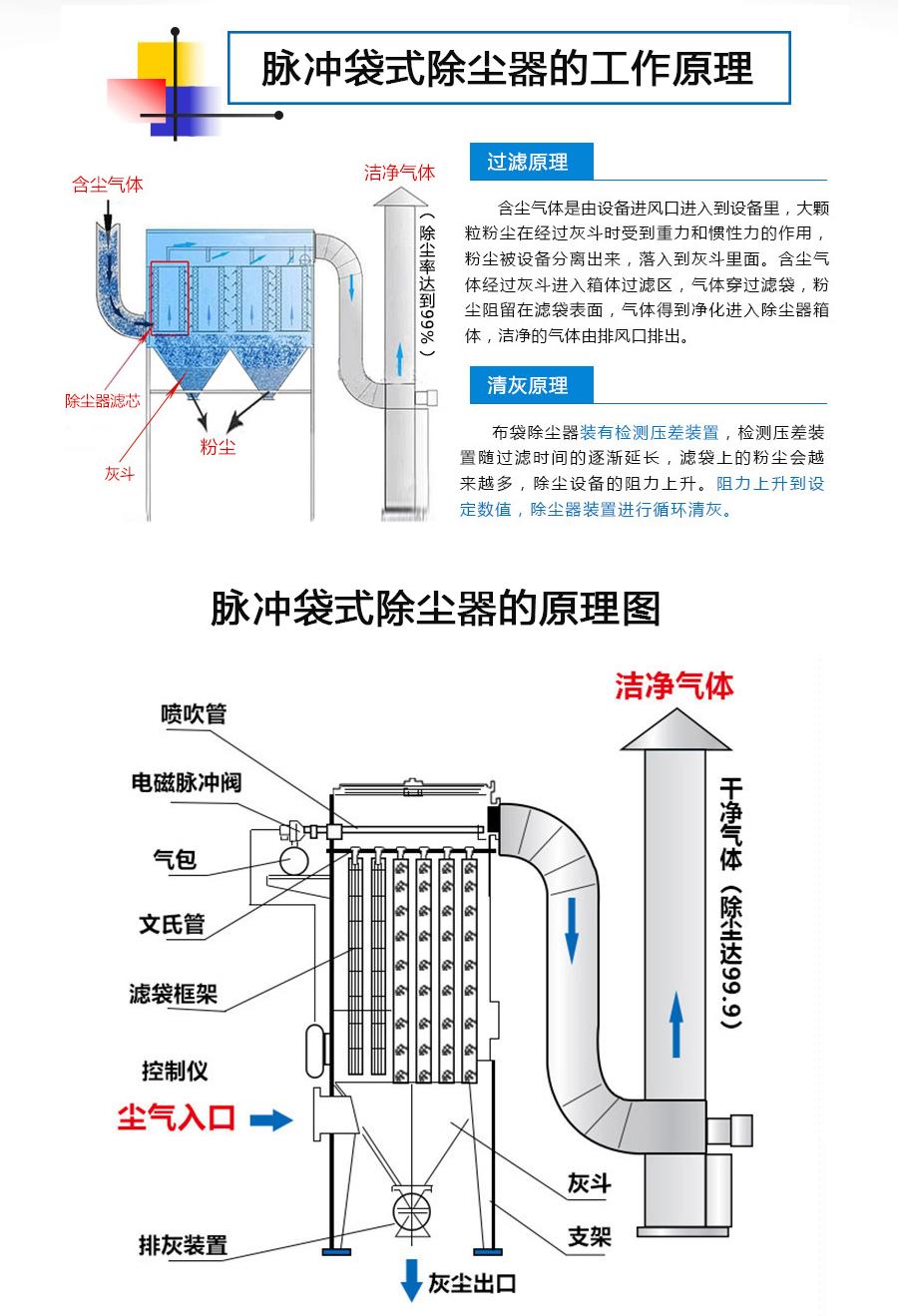 滤筒除尘器,工业除尘,环保除尘,脉冲滤筒